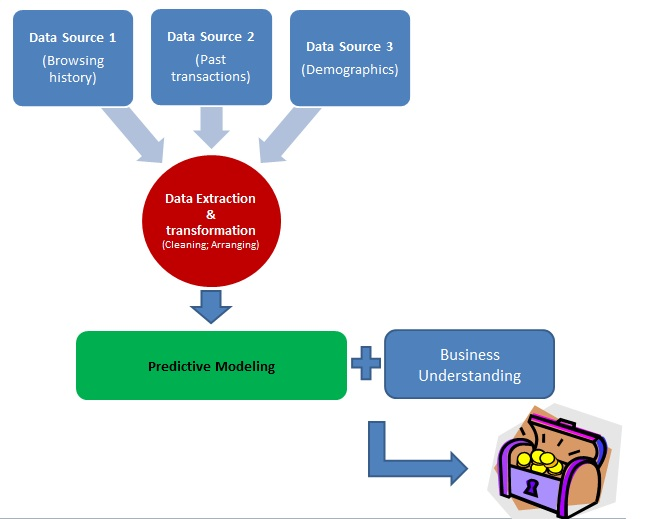 Basics Of Predictive Modeling | Data Mining Technology