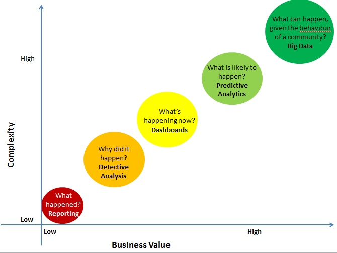 What is Business Analytics and which tools are used for analysis?