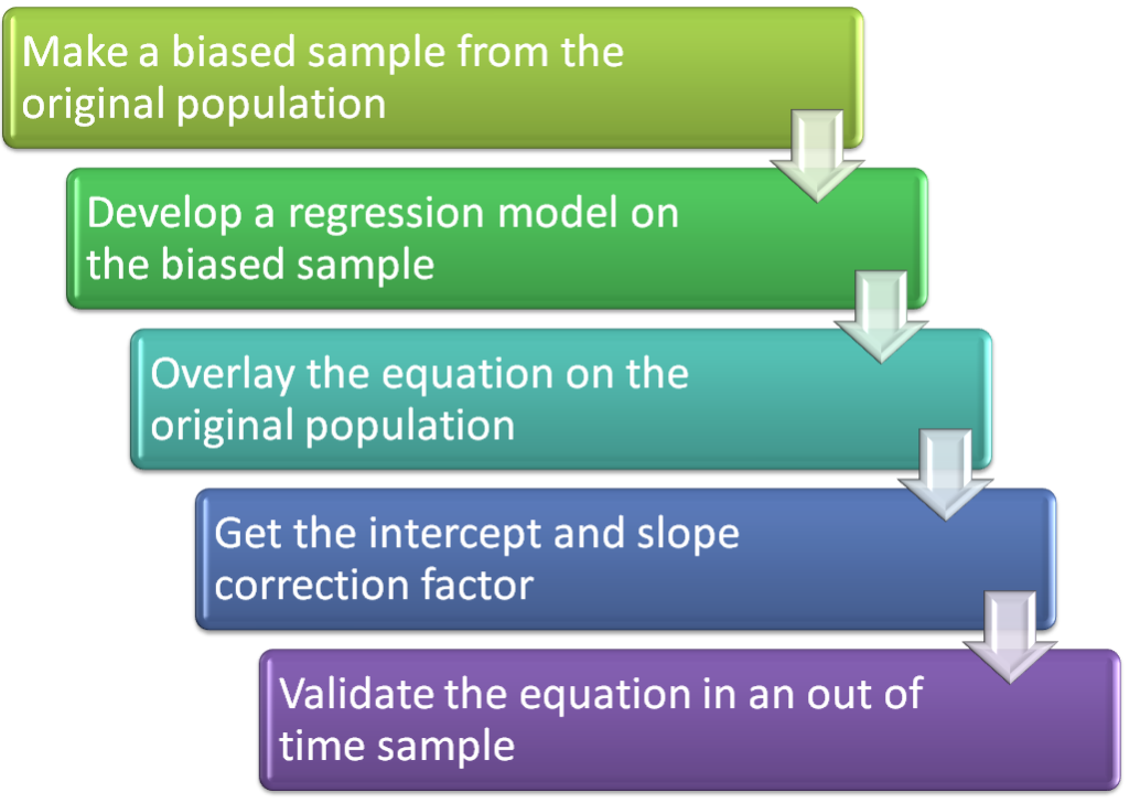 regression analysis essays Multiple linear regression analysis was used to develop a model for predicting graduate students' grade point average from their gre scores (both verbal and quantitative), mat scores, and the average rating the student received from a panel of professors following that student's pre-admission interview with those professors.