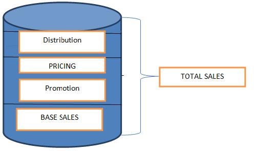 Market mix modeling – Simplified!