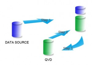 Incremental Load, QlikView, QVD, Optimize Qlikview