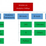 Analytics Vidhya articles