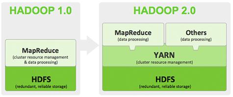 Hadoop beyond traditional MapReduce – Simplified