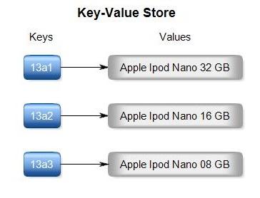 keyvalue