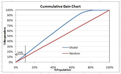11 Important Model Evaluation Error Metrics Everyone should know