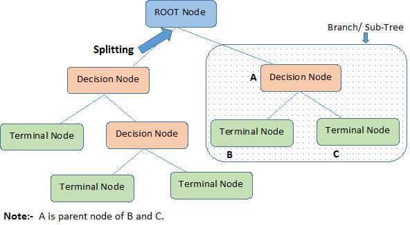 Decision Tree Terminology, Root Node, Branch, Splitting, Pruning