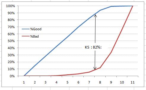 7 important model evaluation error metrics everyone should for Table kolmogorov smirnov