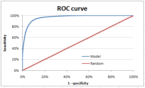 model evaluation, ROC curve