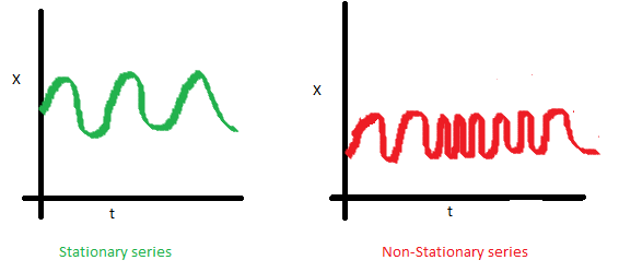 covariance, stationary, non-stationary
