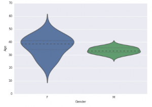 Violin Plot in Python
