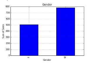 Bar chart in Python, Matplotlib