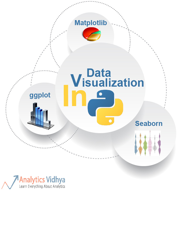 Perform Data Visualization in Python by 9 Popular Ways
