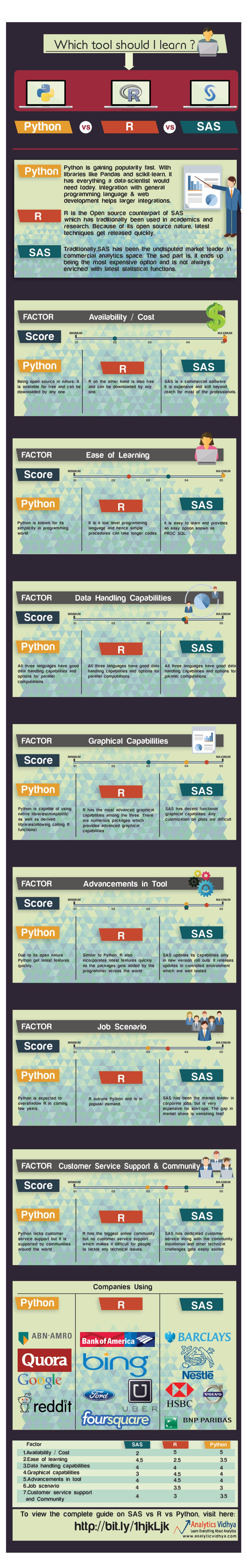 SAS vs R vs Python infographic datascience