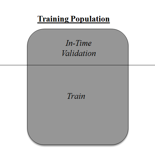 model evaulation, cross validation