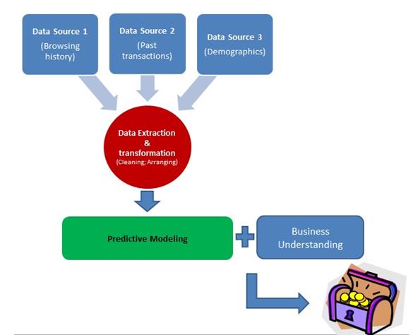 model building process