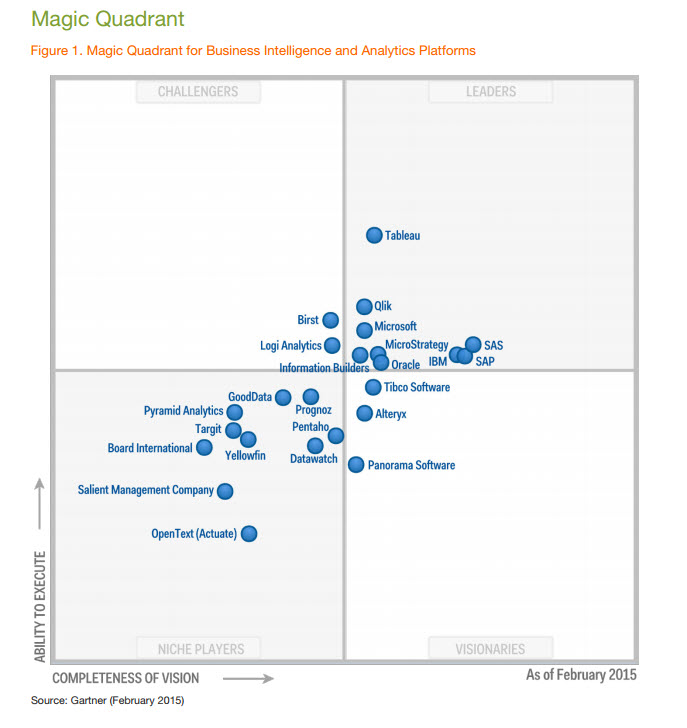 Gartner, Tableau, Magic Quadrant