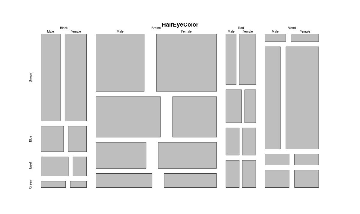 data visualization in R programming