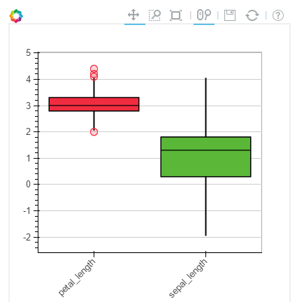 Bokeh_Box_Plot