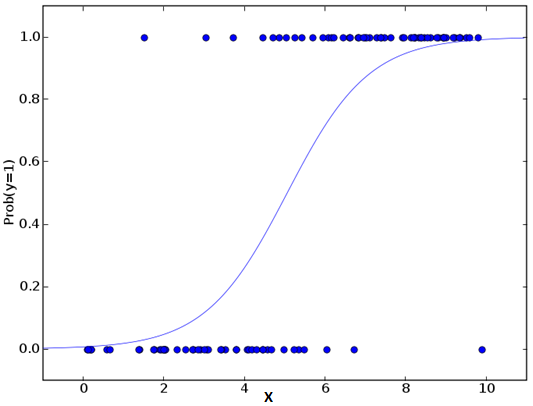 logistic regression, logit function, sigmoid function