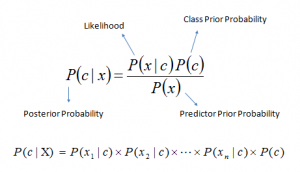 6 Easy Steps to Learn Naive Bayes Algorithm (with code in Python)