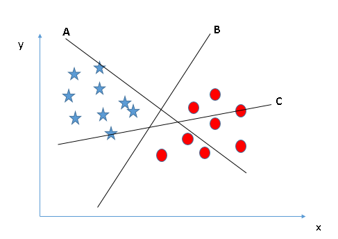 Understanding Support Vector Machines algorithm (along with