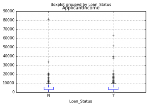 matplotlib, boxplot, plot