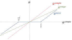 ridge vs lasso vs linear regression