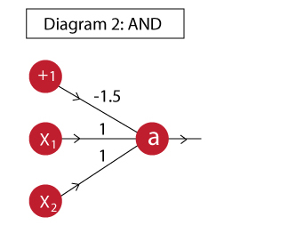 Practical Guide to implementing Neural Networks in Python (using Theano)