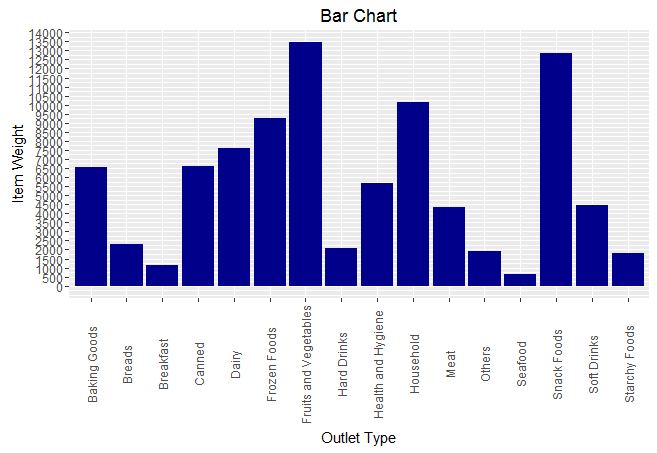 bar chart with categorical and continuous variable