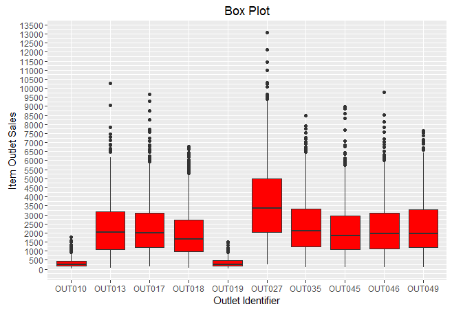 box plot using ggplot in R