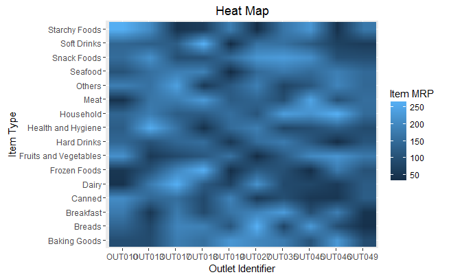 heat map ggplot2 in R