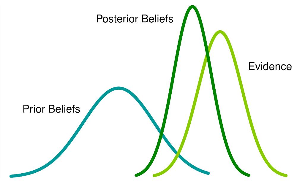 bayesian statistics, probability