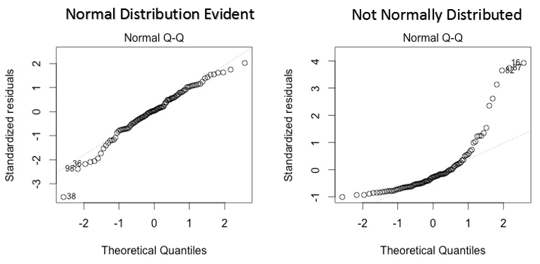 normal q-q plot regression interpretation