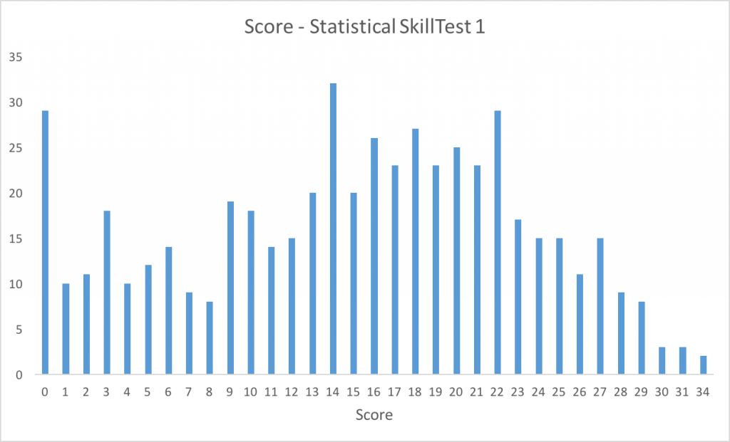 score_distribution